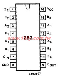 HD74HC283P